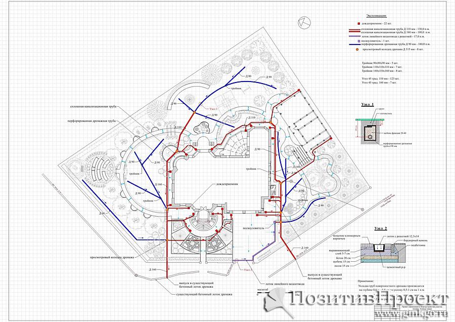 Проект дренажа участка